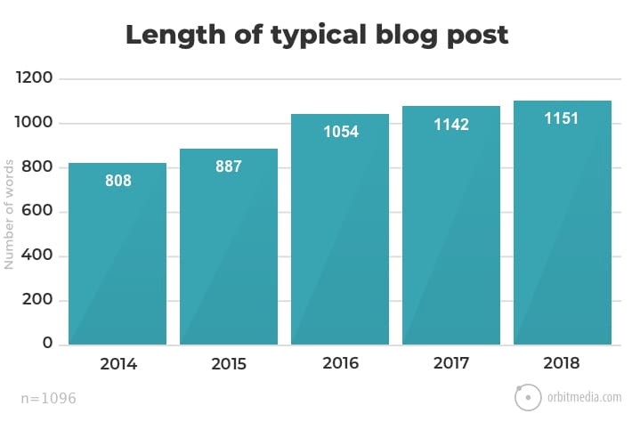 length of blog post